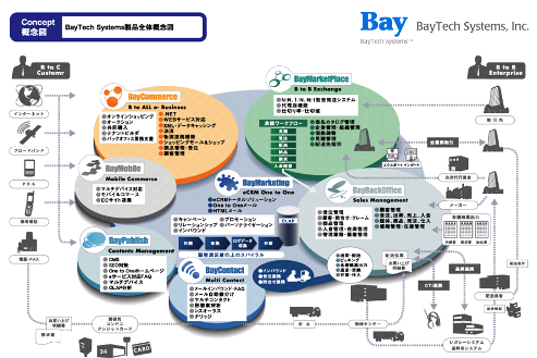 ECサイト構築・ポイントシステム・CRMパッケージ・携帯サイト・通販システム