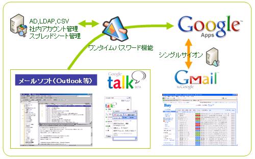 ワンタイム・パスワード(Google Appsパスワード)機能
