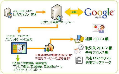 Felica,Google Apps タイムカード 勤務表 勤怠管理