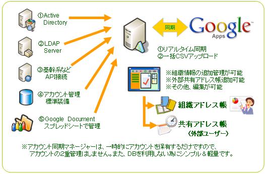 シングルサインオン 機能 Google Apps