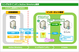 Active Directory連携